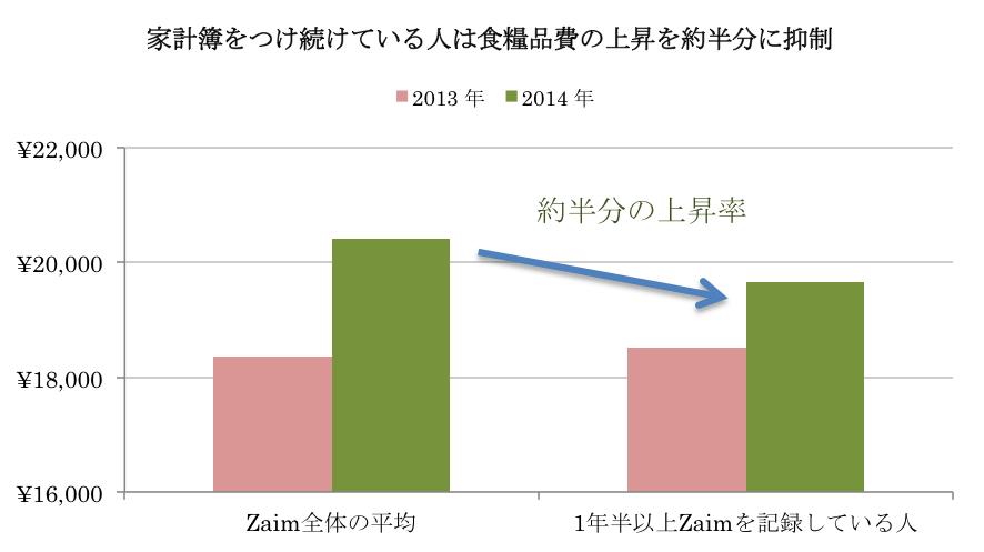 zaim.compare.all.continue