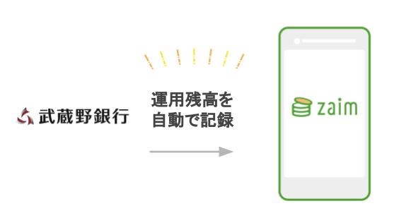 武蔵野銀行と API 連携を正式に開始