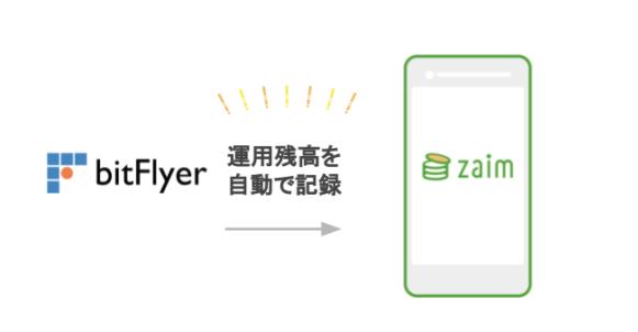 bitFlyer と API を正式に連携開始