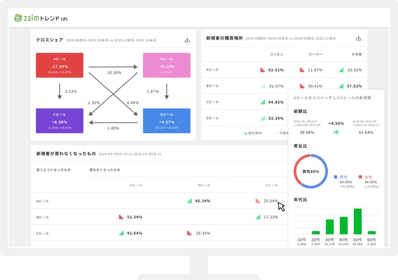 購買ビッグデータの統計分析ツール「Zaim トレンド」のベータ版を公開