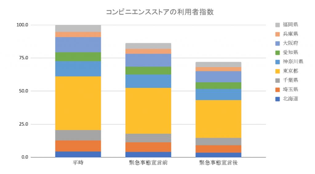 緊急事態宣言前後における 9 都道府県の購買行動の変化を分析 - 株式 ...