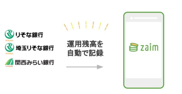 りそな銀行、埼玉りそな銀行、関西みらい銀行と API 正式連携を開始